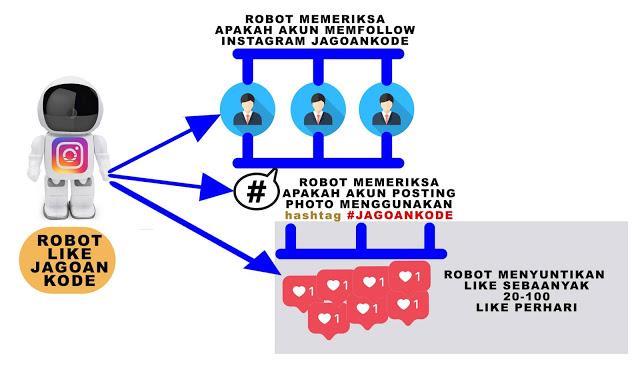 proses robot like instagram jagoankode