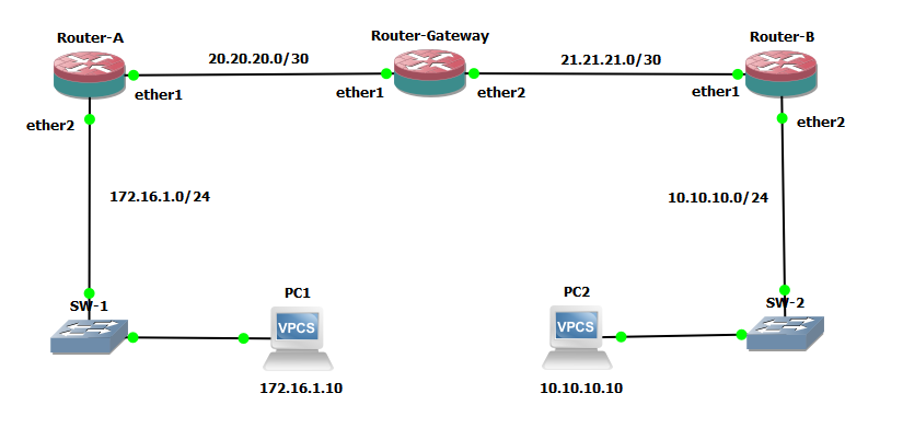 topologi static routing 2